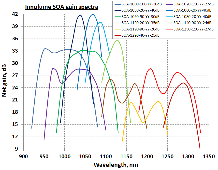 SOA_gain_spectra_legend